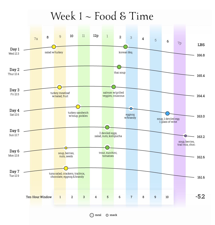 week_1_food