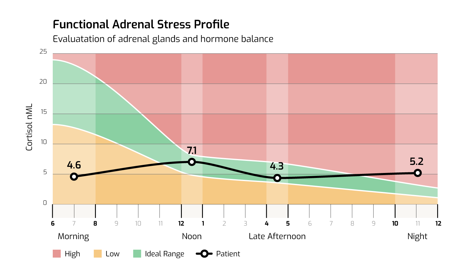 Adrenal_Stress_Test_v1
